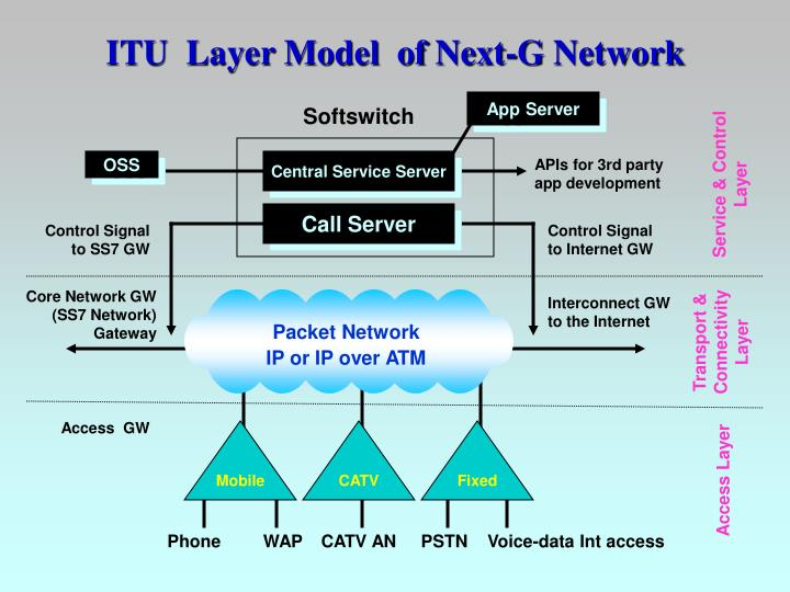Packet Network   IP or IP over ATM
