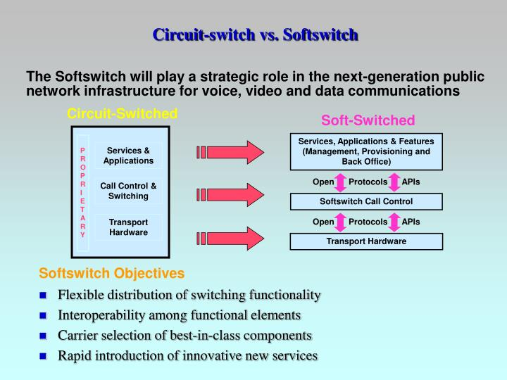 Circuit-switch vs. Softswitch