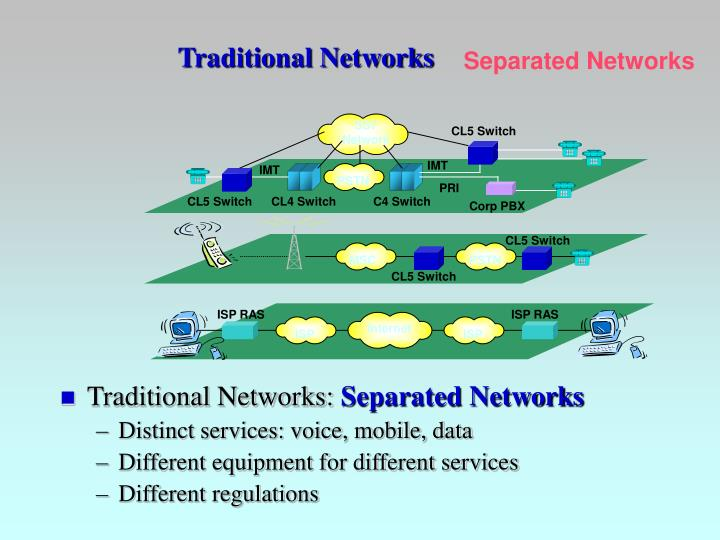 Traditional Networks: