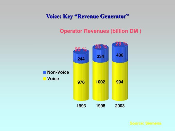 "Voice: Key ""Revenue Generator"""
