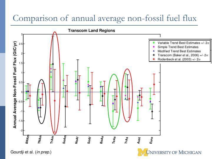 Comparison of annual average non-fossil fuel flux