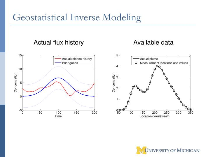 Geostatistical Inverse Modeling