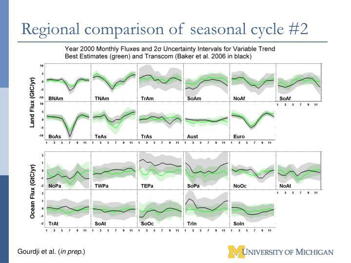 Regional comparison of seasonal cycle #2