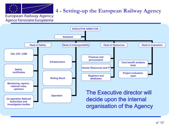 4 - Setting-up the European Railway Agency