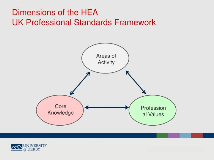 Dimensions of the HEA