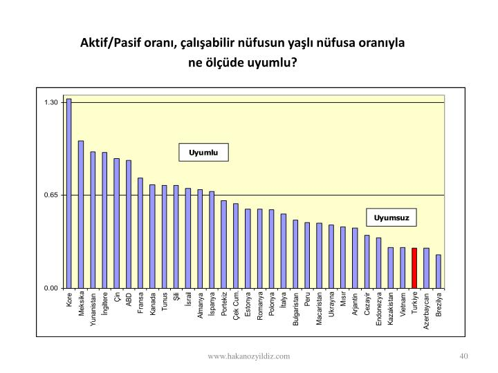 Aktif/Pasif oranı, çalışabilir nüfusun yaşlı nüfusa oranıyla