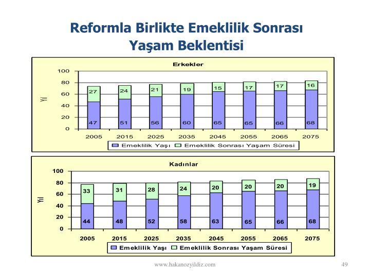 Reformla Birlikte Emeklilik Sonras