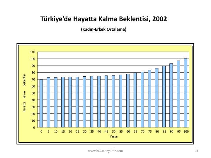 Türkiye'de Hayatta Kalma Beklentisi, 2002