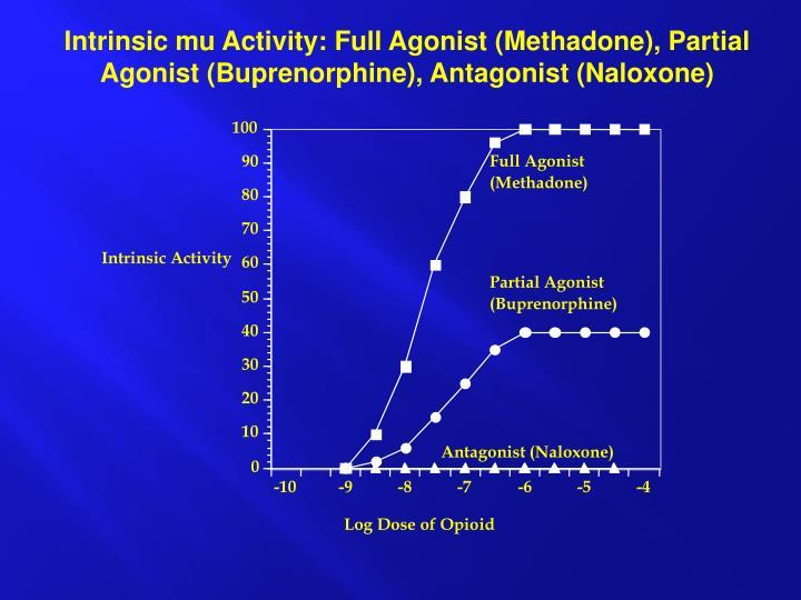 Intrinsic mu Activity: Full Agonist (Methadone), Partial Agonist (