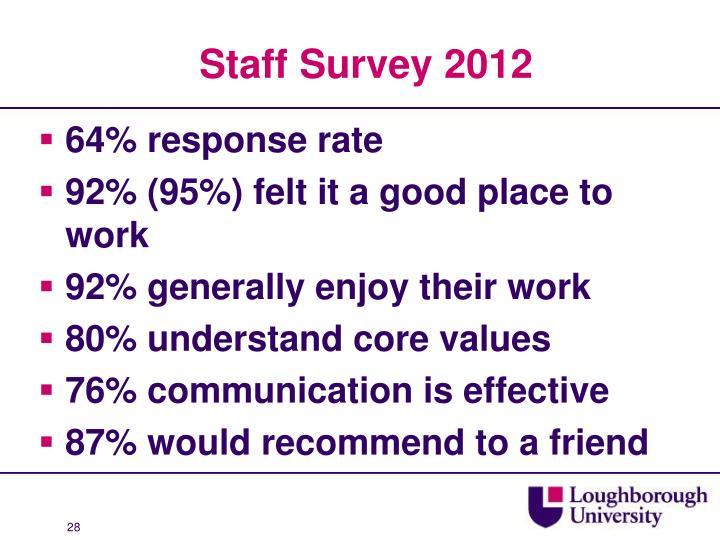 Staff Survey 2012