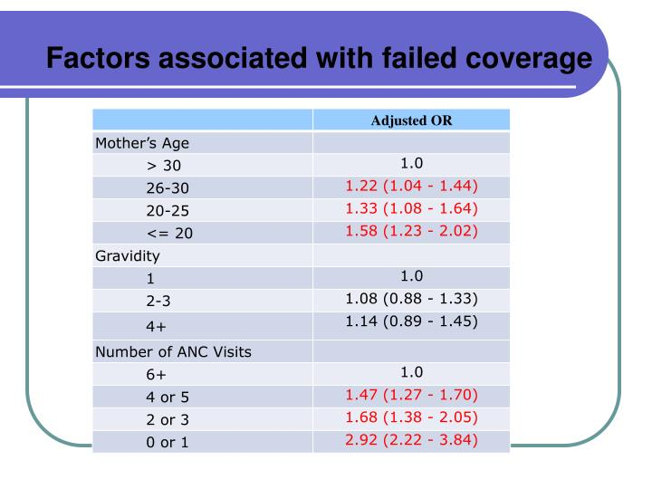 Factors associated with failed coverage