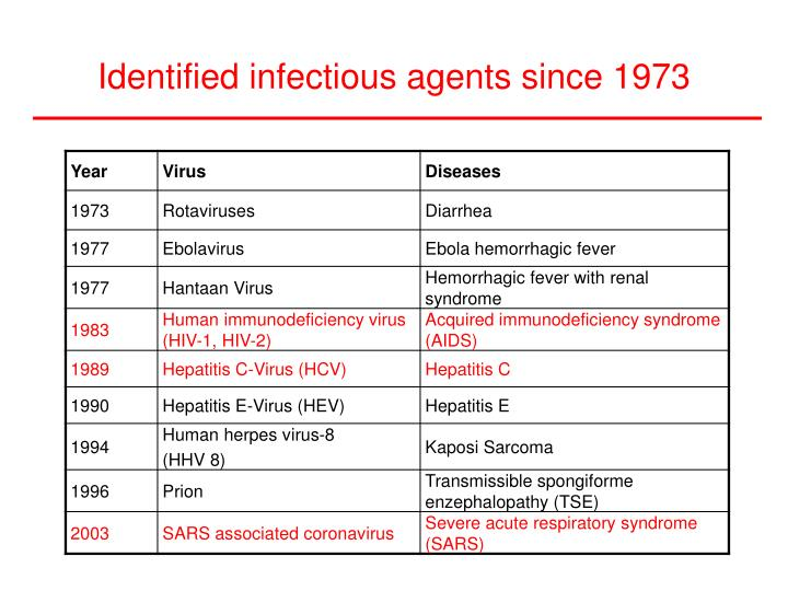 Identified infectious agents since 1973