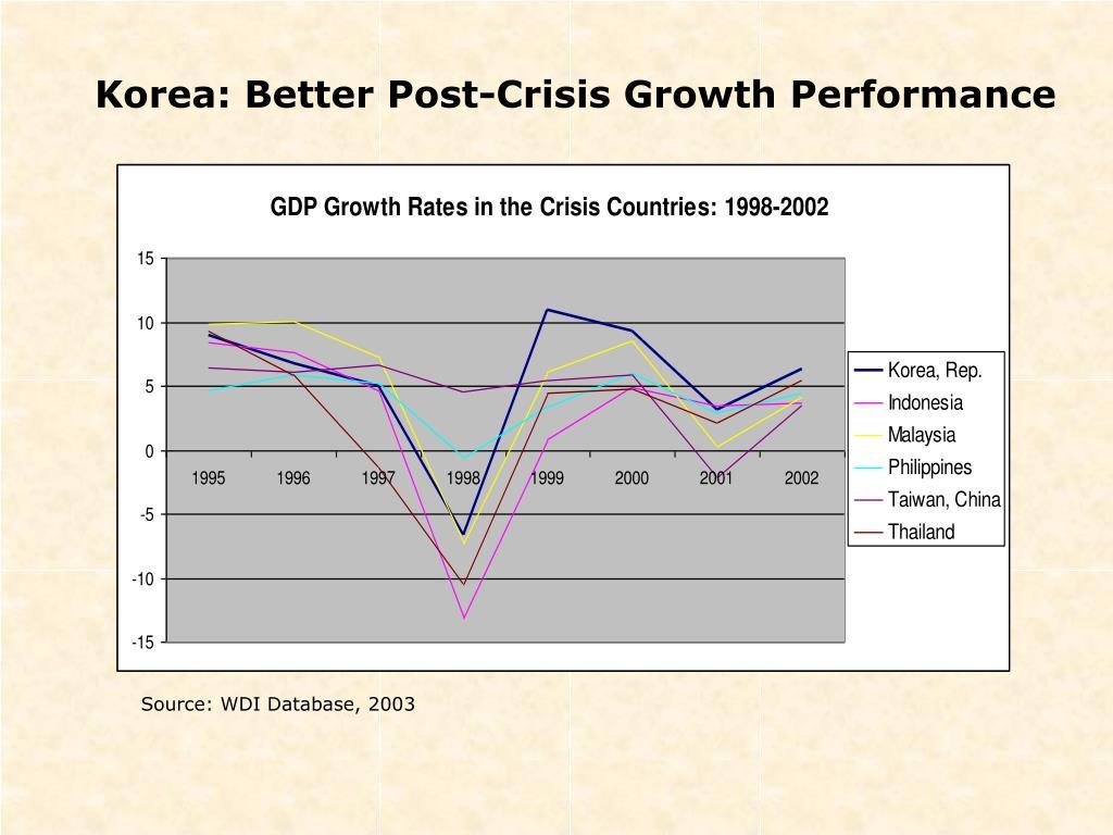 PPT - KOREA: MEDIUM AND LONG-TERM ECONOMIC PROSPECTS