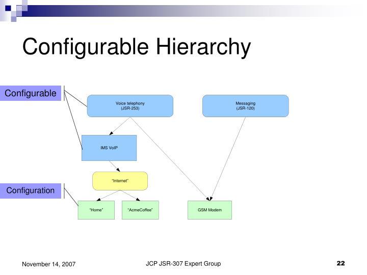 Configurable Hierarchy