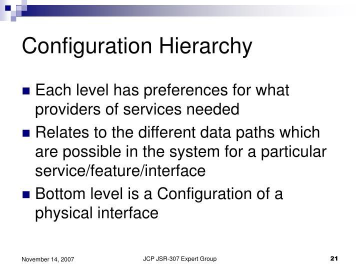 Configuration Hierarchy