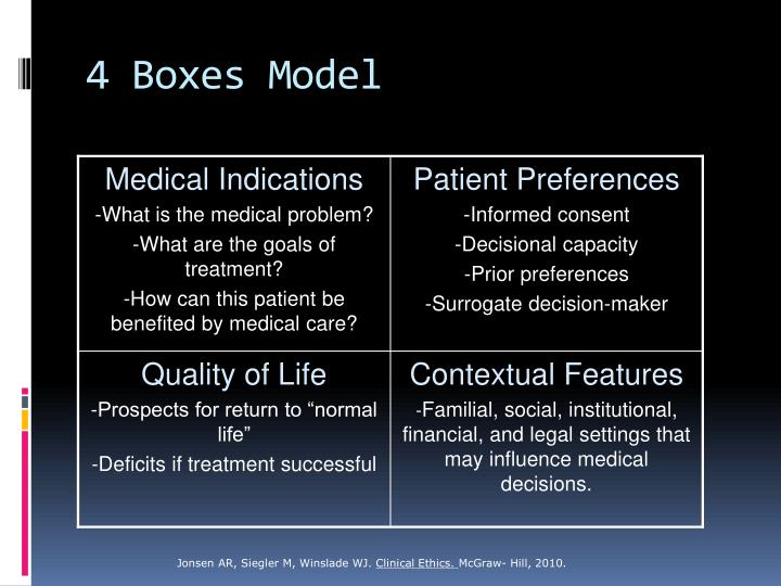 4 Boxes Model