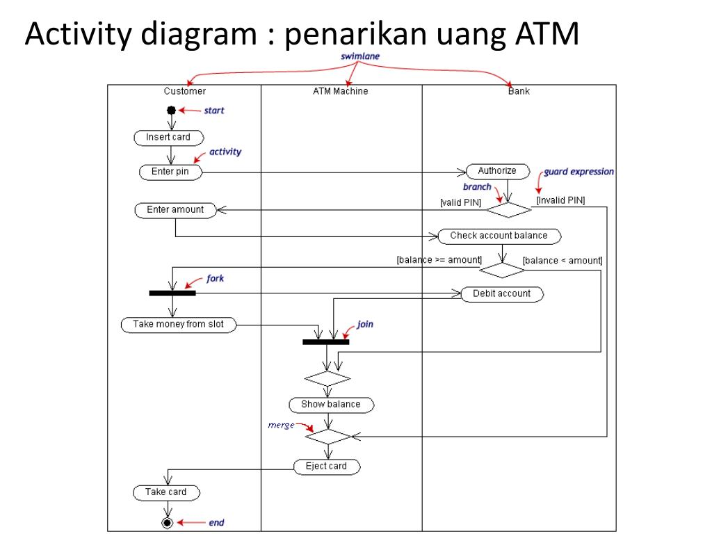 Ppt Activity Diagram Powerpoint Presentation Free Download Id 6366917