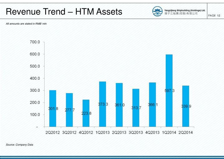 Revenue Trend – HTM Assets