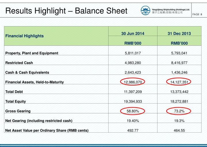 Results Highlight – Balance Sheet