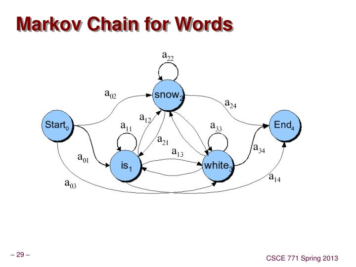 Markov Chain for Words
