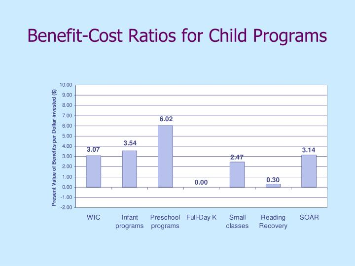 Benefit-Cost Ratios for Child Programs