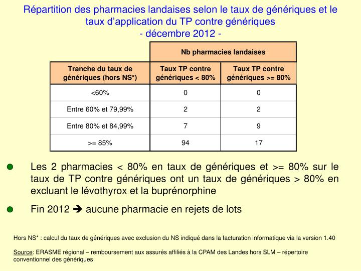 Répartition des pharmacies landaises selon le taux de génériques et le taux d'application du TP...