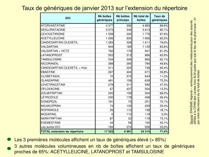 Taux de génériques de janvier 2013 sur l'extension du répertoire