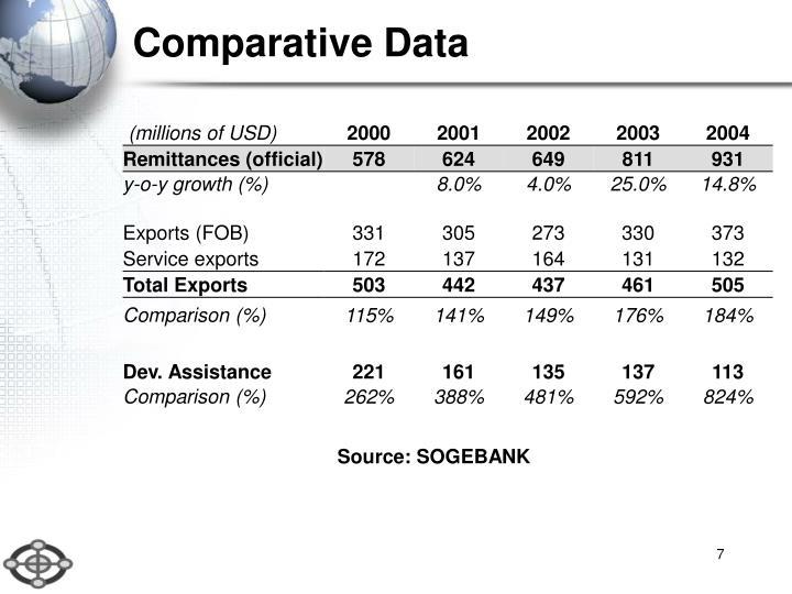 Comparative Data