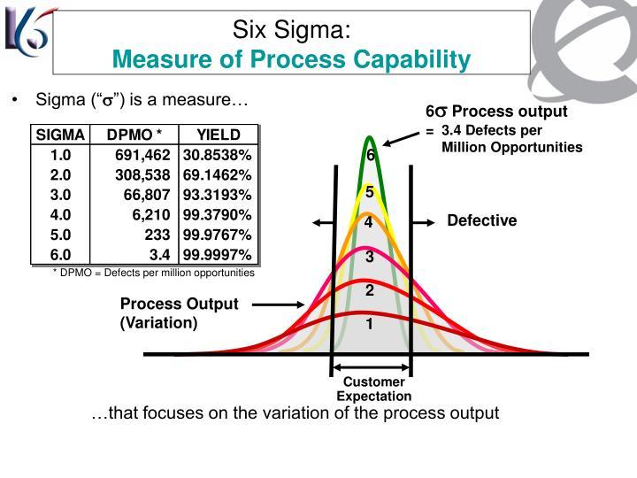 Six Sigma: