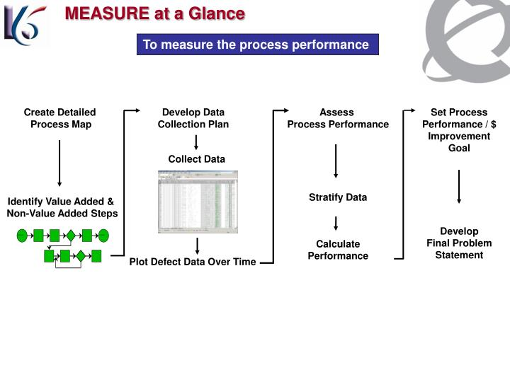 MEASURE at a Glance