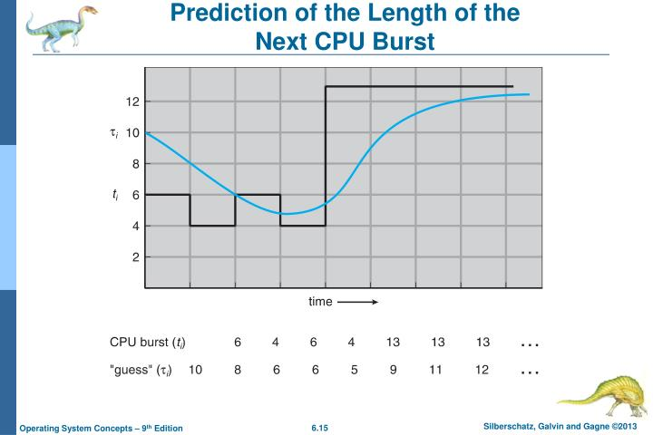 Prediction of the Length of the