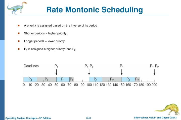 Rate Montonic Scheduling
