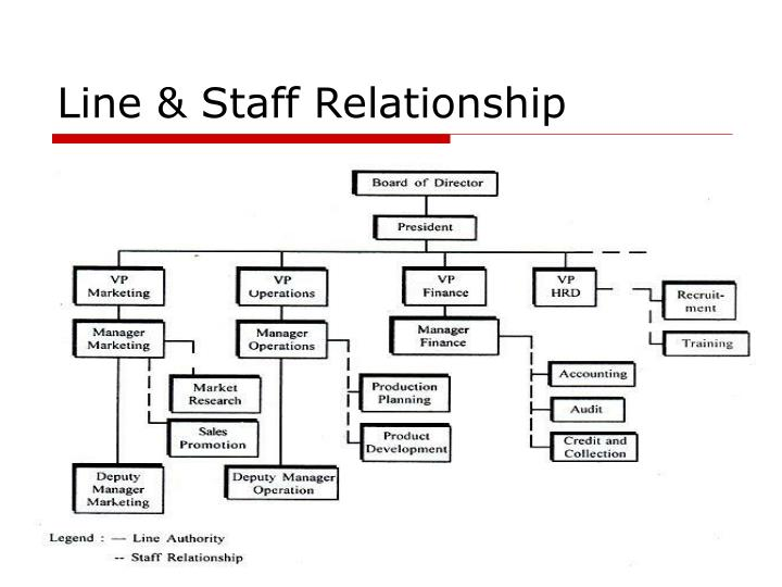 difference between line and staff relationship