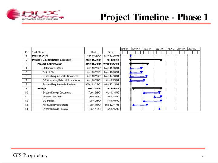Project Timeline - Phase 1