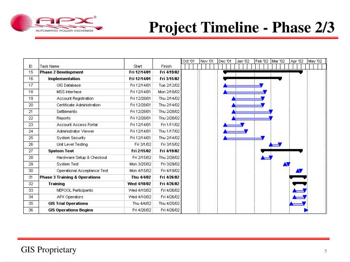 Project Timeline - Phase 2/3