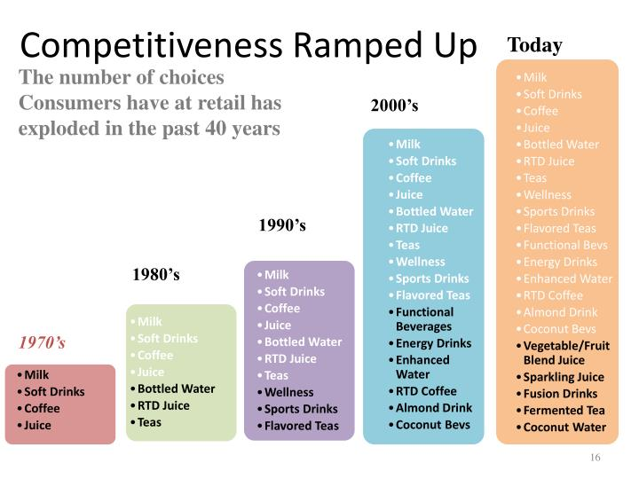 Competitiveness Ramped Up