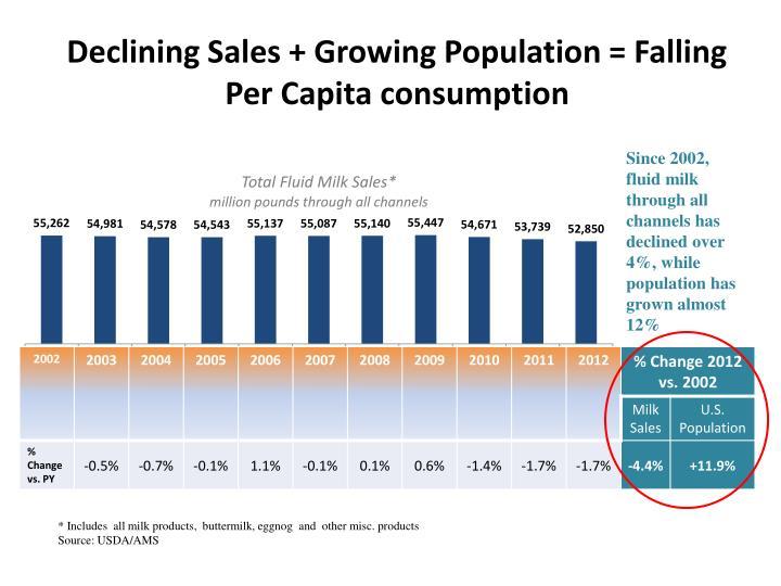Declining Sales + Growing Population = Falling Per Capita consumption