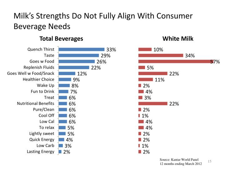 Milk's Strengths Do Not Fully Align With Consumer Beverage Needs