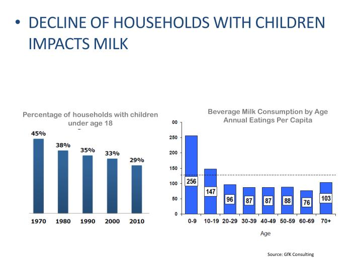 Decline of Households with Children  Impacts Milk