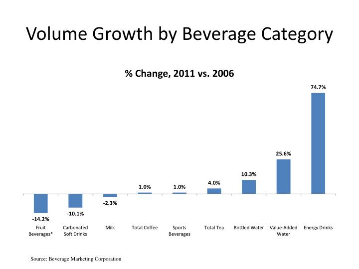 Volume Growth by Beverage Category