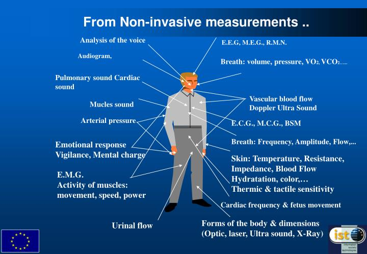 From Non-invasive measurements ..