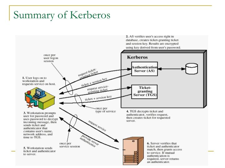 Summary of Kerberos