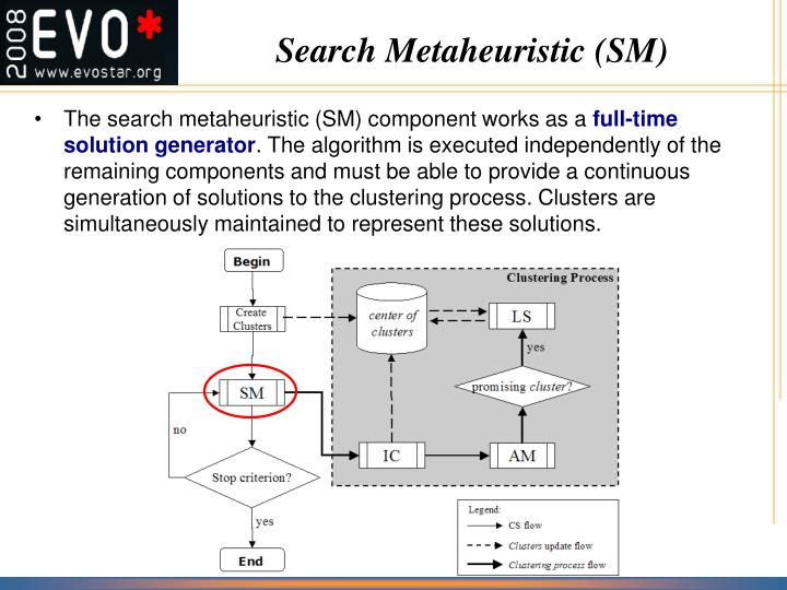 Search Metaheuristic (SM)