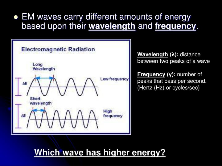 EM waves carry different amounts of energy based upon their