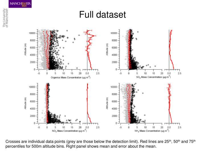 Full dataset