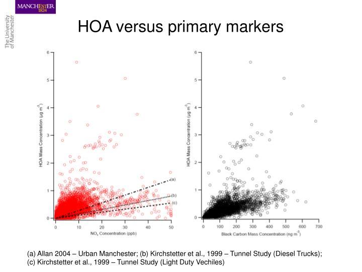 HOA versus primary markers