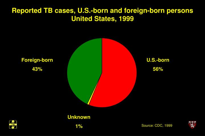 Reported TB cases, U.S.-born and foreign-born persons United States, 1999