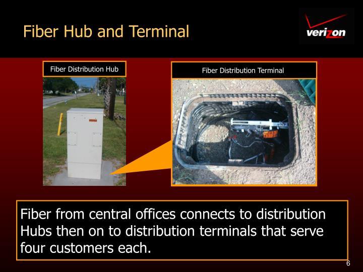 Fiber Hub and Terminal