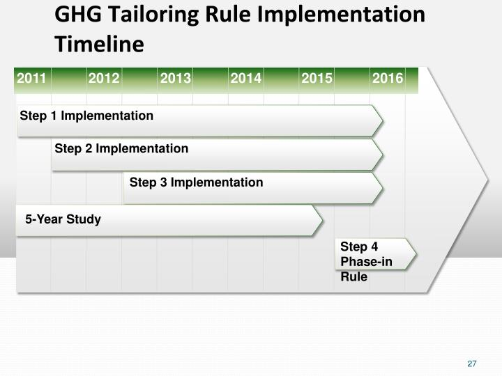 GHG Tailoring Rule Implementation Timeline