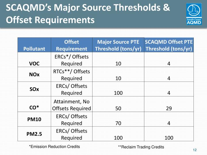 SCAQMD's Major Source Thresholds & Offset Requirements